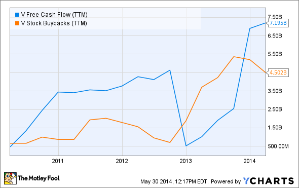 V Free Cash Flow (TTM) Chart