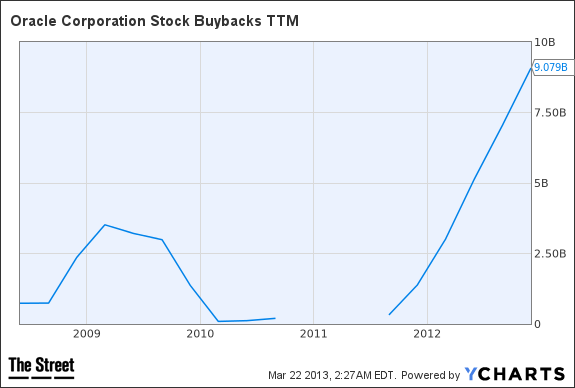 ORCL Stock Buybacks TTM Chart