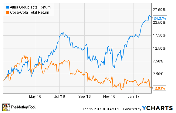 Better Buy Altria Group Inc Vs Coca Cola The Motley Fool