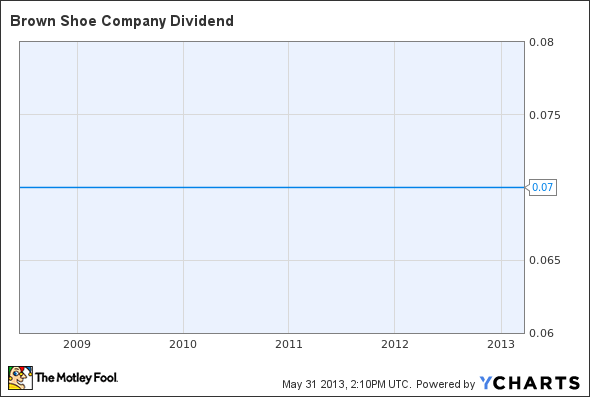 BWS Dividend Chart