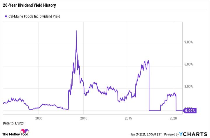 CALM Dividend Yield Chart
