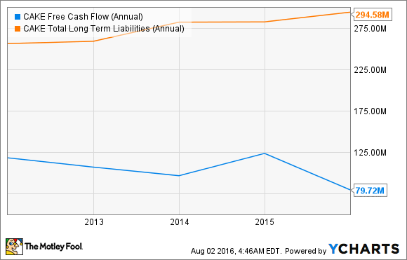CAKE Free Cash Flow (Annual) Chart