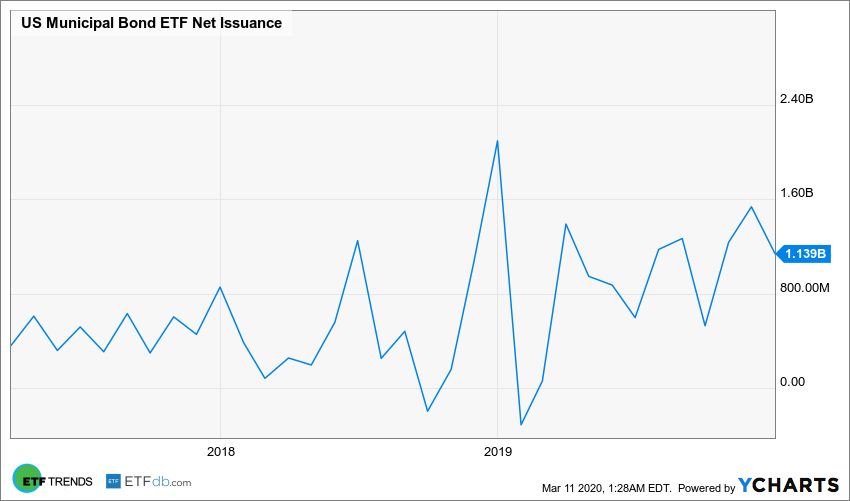 US Municipal Bond ETF Net Issuance Chart