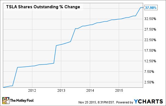 TSLA Shares Outstanding Chart