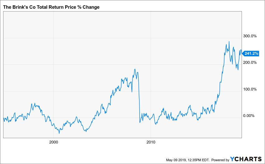 BCO Total Return Price Chart