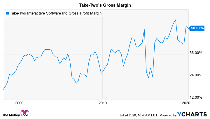 TTWO Gross Profit Margin Chart