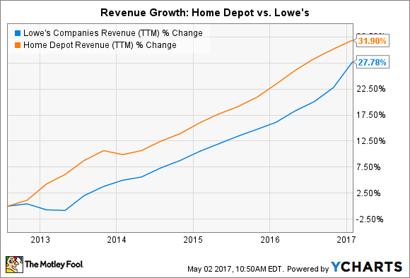 LOW Revenue (TTM) Chart
