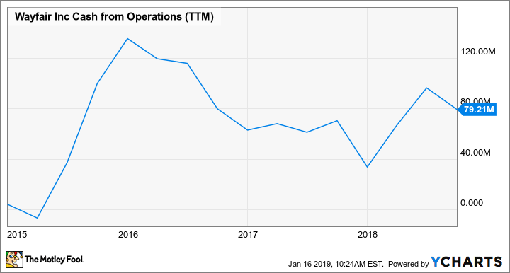 W Cash from Operations (TTM) Chart