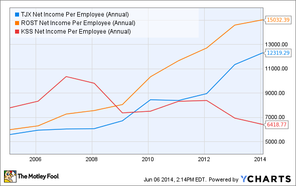 TJX Net Income Per Employee (Annual) Chart
