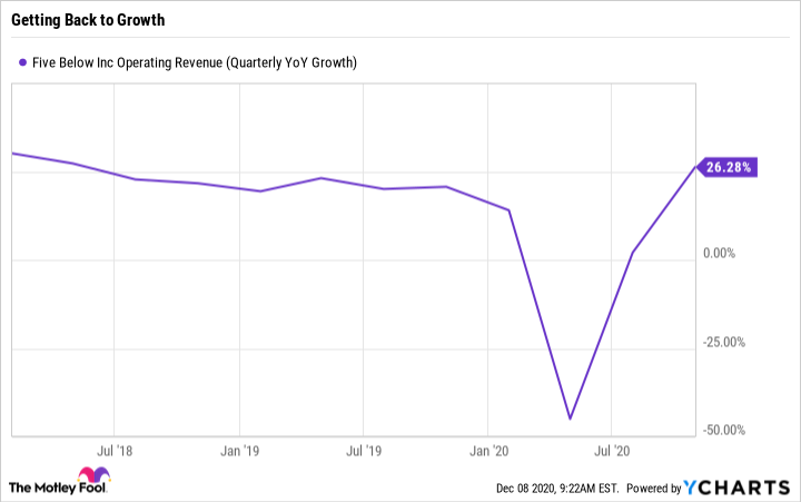 FIVE Operating Revenue (Quarterly YoY Growth) Chart