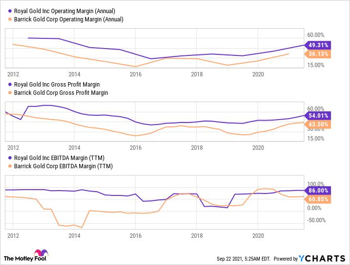 RGLD operating margin graph (annual)