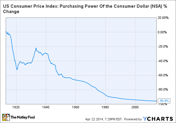 US Consumer Price Index: Purchasing Power Of the Consumer Dollar Chart