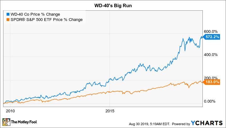 WDFC Chart