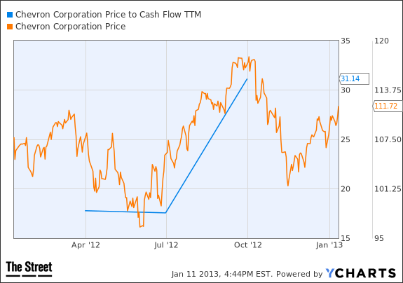 CVX Price to Cash Flow TTM Chart