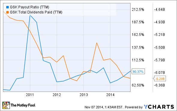 GSK Payout Ratio (TTM) Chart