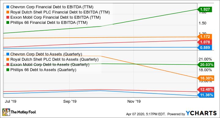 CVX Financial Debt to EBITDA (TTM) Chart