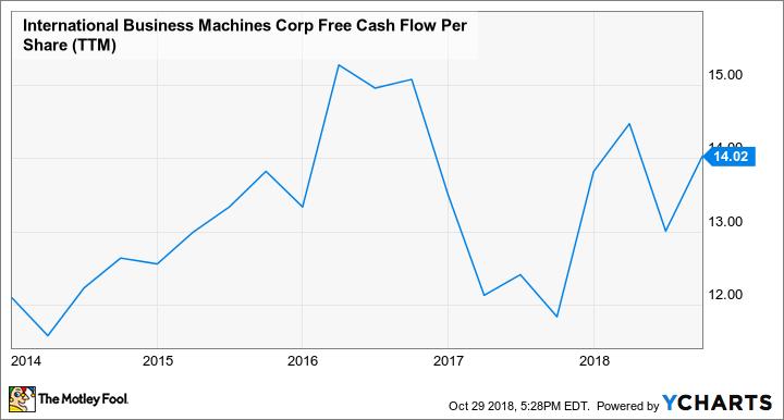 IBM Free Cash Flow Per Share (TTM) Chart