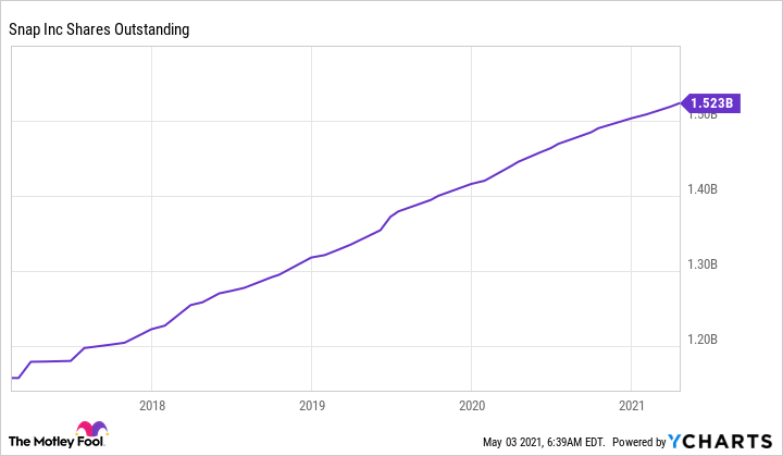 SNAP Shares Outstanding Chart