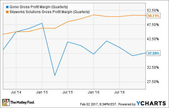 QRVO Gross Profit Margin (Quarterly) Chart