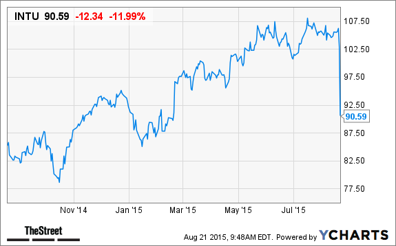 Intuit Intu Stock Falling On Earnings Results Plan To Sell
