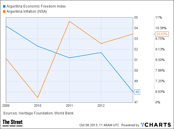 Argentina Economic Freedom Index Chart