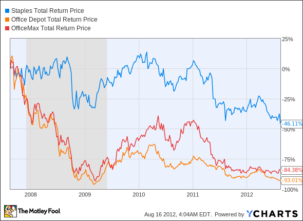 SPLS Total Return Price Chart
