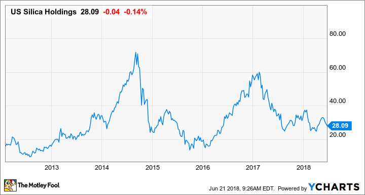 3 Things You Need to Know About U S  Silica Holdings From Its