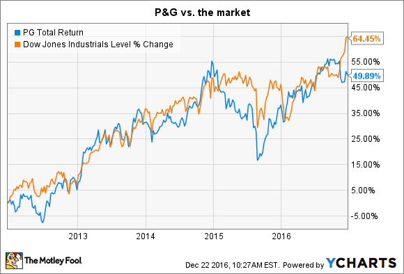 Procter & Gamble Stock Quote Custom How Risky Is Procter & Gamble Costock  The Motley Fool