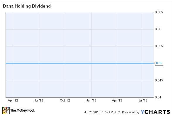DAN Dividend Chart