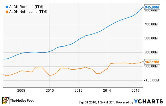 ALGN Revenue (TTM) Chart