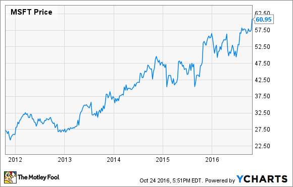 microsoft stock surges higher  but i u0026 39 m not buying the hype