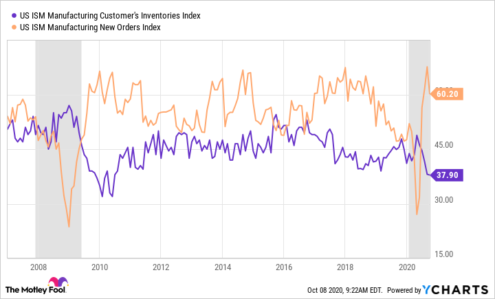 US ISM Manufacturing Customer's Inventories Index Chart