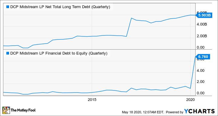 DCP Net Total Long Term Debt (Quarterly) Chart