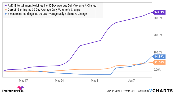 AMC 30-Day Average Daily Volume Chart