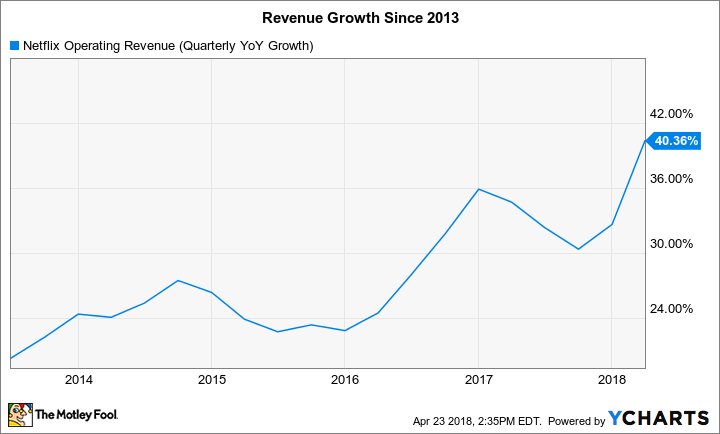 NFLX Operating Revenue (Quarterly YoY Growth) Chart
