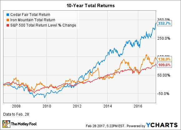 FUN Total Return Price Chart