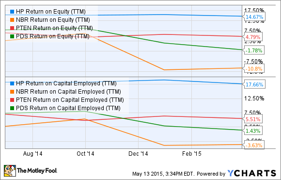 HP Return on Equity (TTM) Chart
