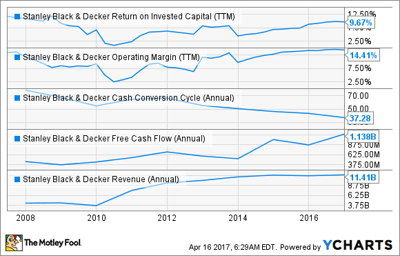 SWK Return on Invested Capital (TTM) Chart