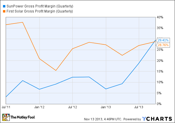 SPWR Gross Profit Margin (Quarterly) Chart