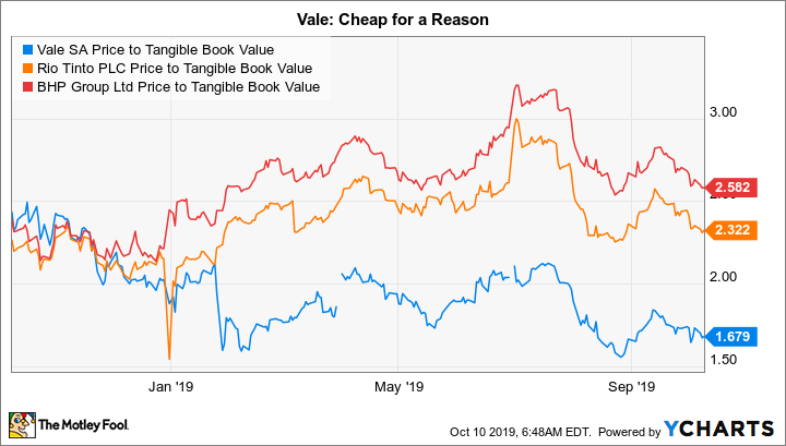 VALE Price to Tangible Book Value Chart