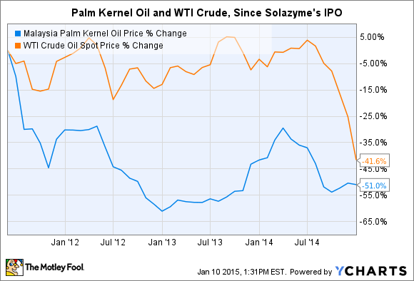 Malaysia Palm Kernel Oil Price Chart