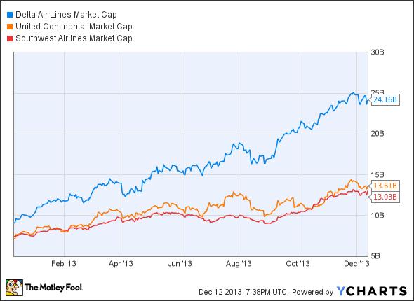 DAL Market Cap Chart