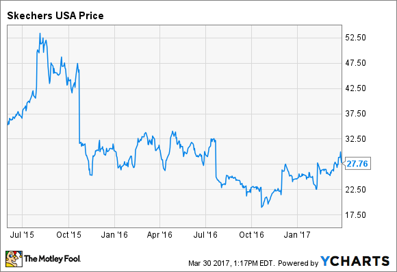 Skechers USA Inc shares run higher after fourth quarter