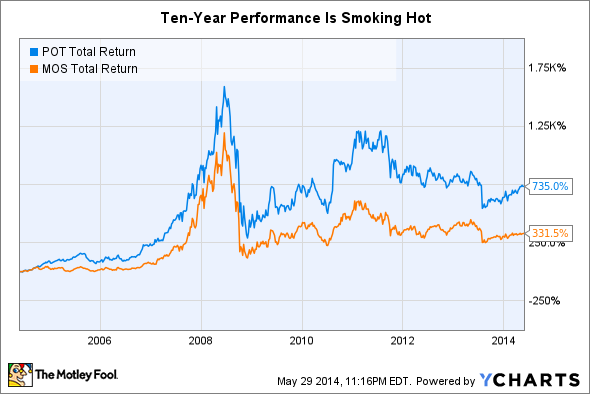 POT Total Return Price Chart