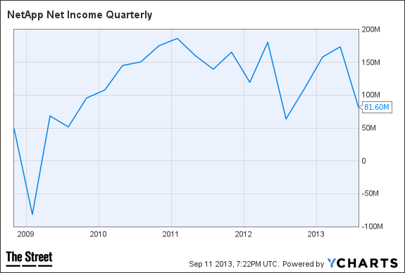NTAP Net Income Quarterly Chart