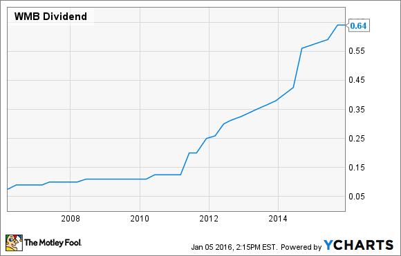 WMB Dividend Chart