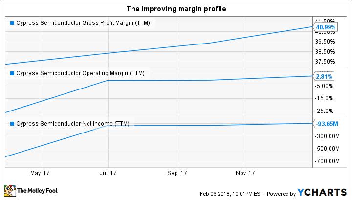 CY Gross Profit Margin (TTM) Chart