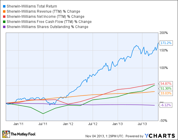 SHW Total Return Price Chart