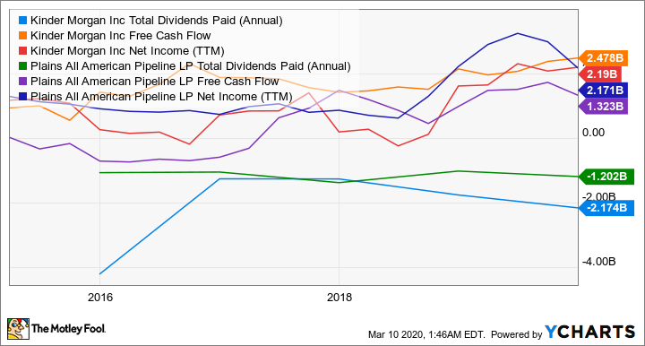 KMI Total Dividends Paid (Annual) Chart