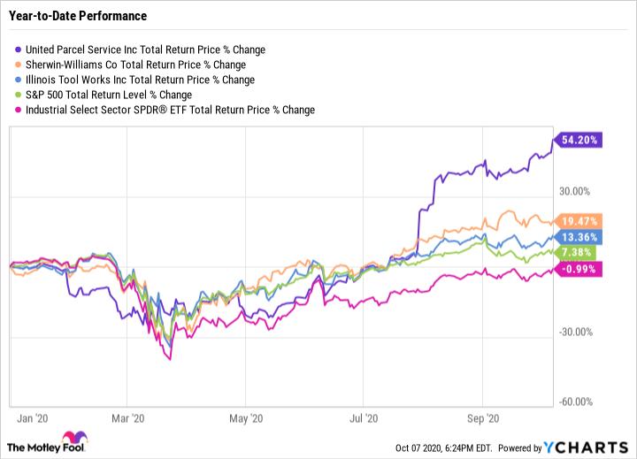 UPS Total Return Price Chart